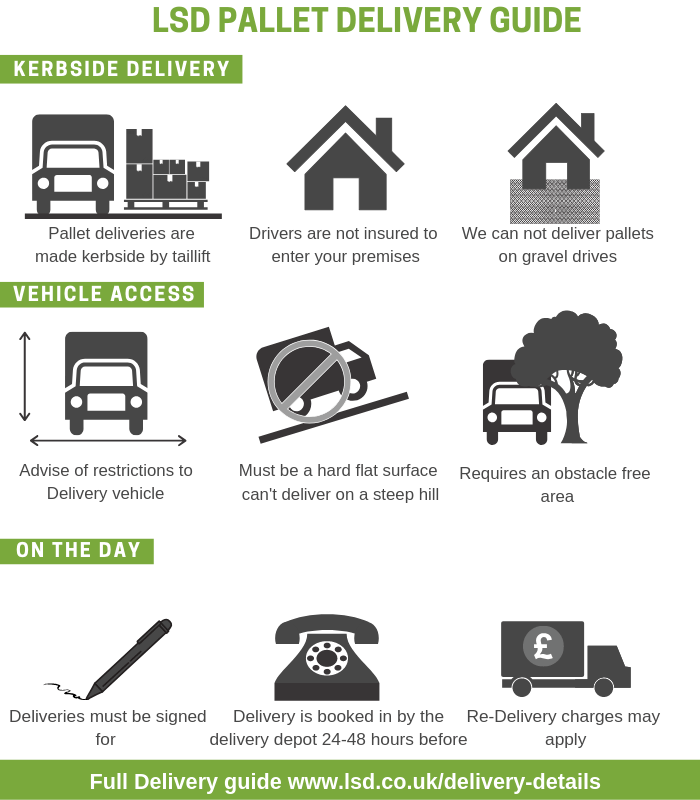 Delivery Details Icons